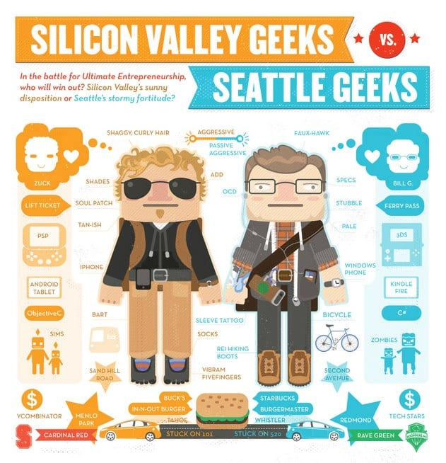Geek Vs Nerd Silicon Valley Vs Seattle Amp Eastside