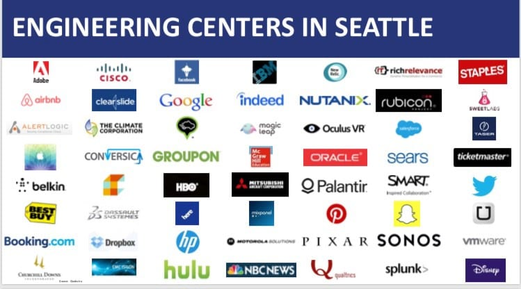 How-To Land a High-Tech Job in Seattle — the Seattle24x7